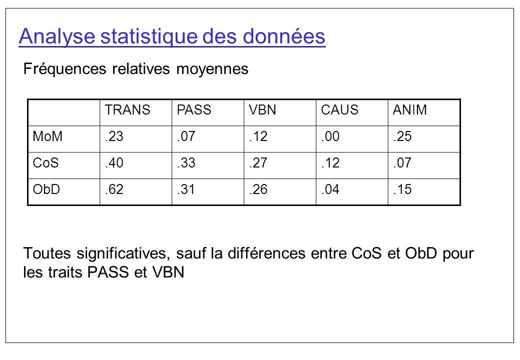 Analyse statistique des données