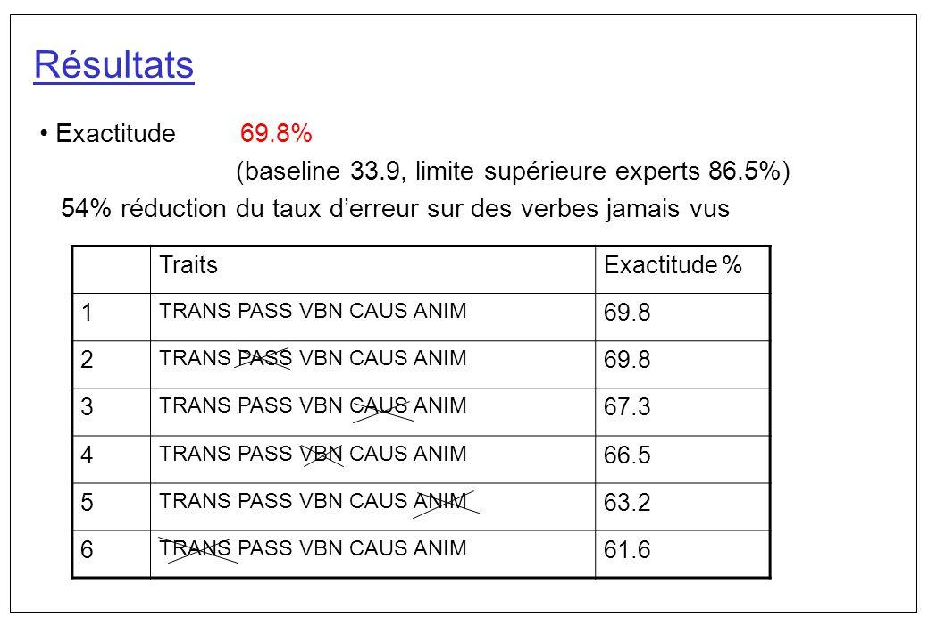Résultats Exactitude 69.8%