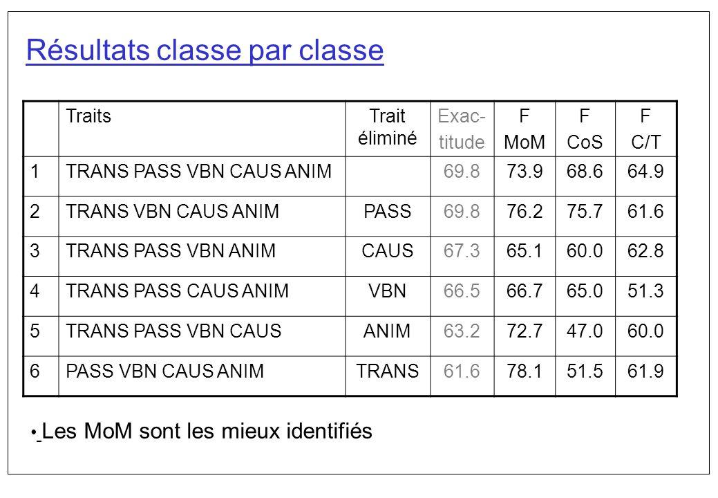 Résultats classe par classe