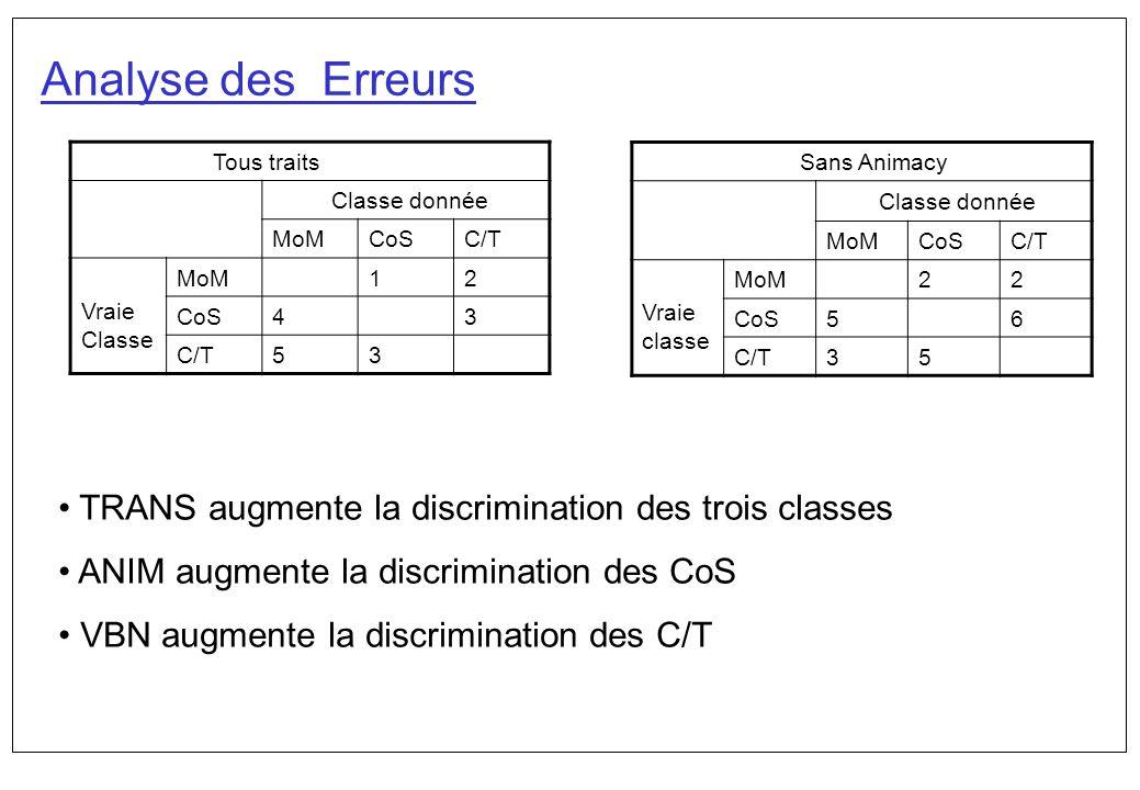 Analyse des Erreurs TRANS augmente la discrimination des trois classes