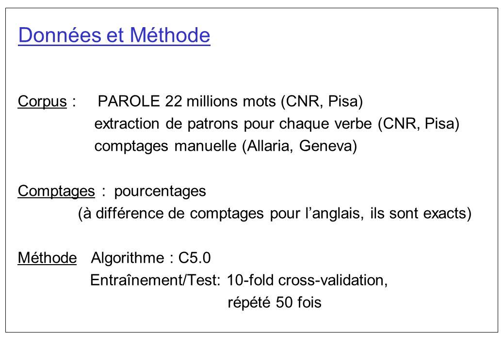Données et Méthode Corpus : PAROLE 22 millions mots (CNR, Pisa)