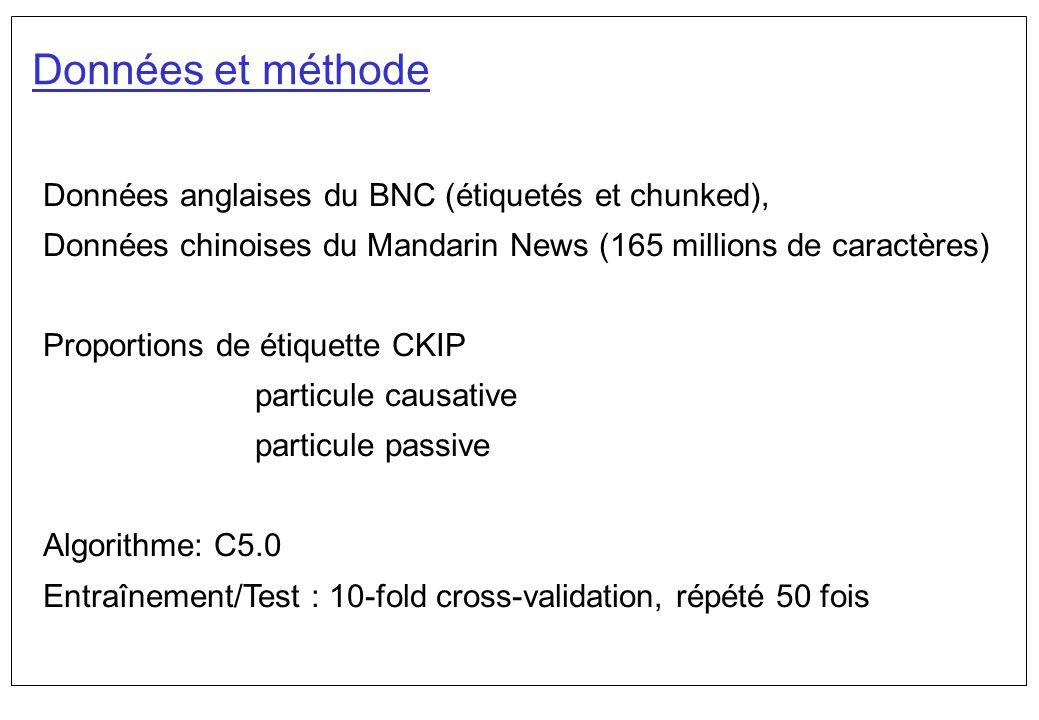 Données et méthode Données anglaises du BNC (étiquetés et chunked),