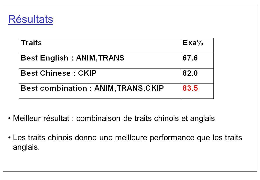 Résultats Meilleur résultat : combinaison de traits chinois et anglais
