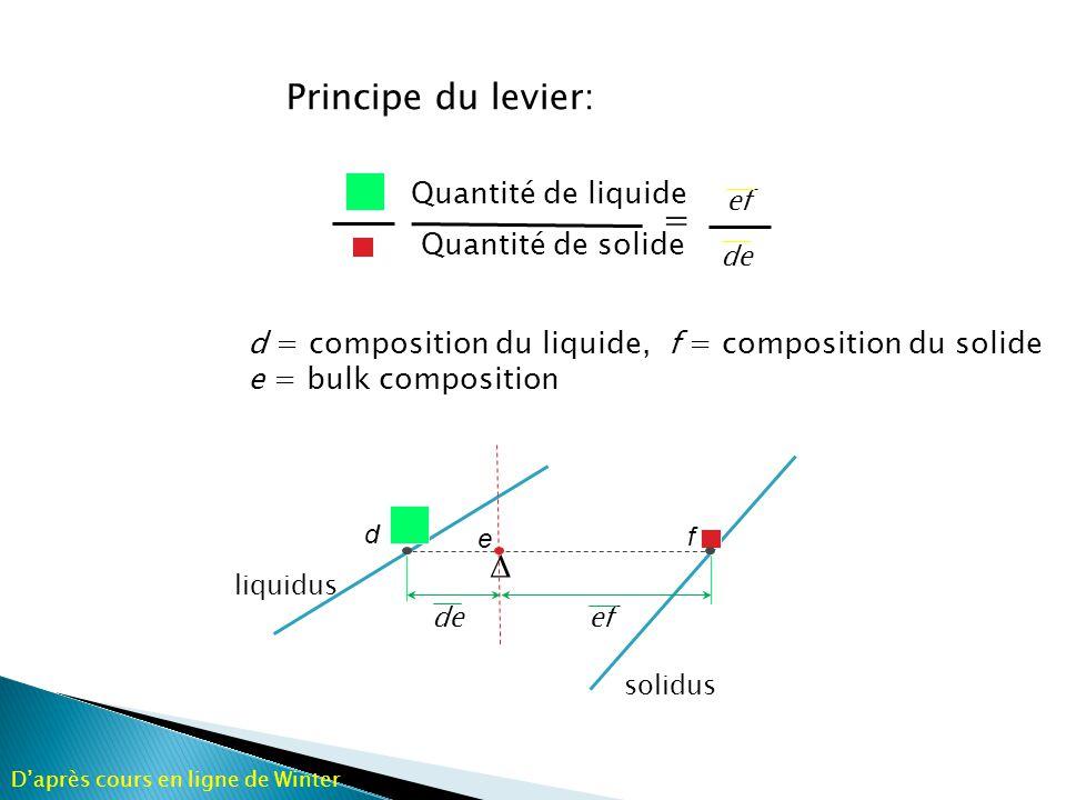 Principe du levier: = D Quantité de liquide Quantité de solide
