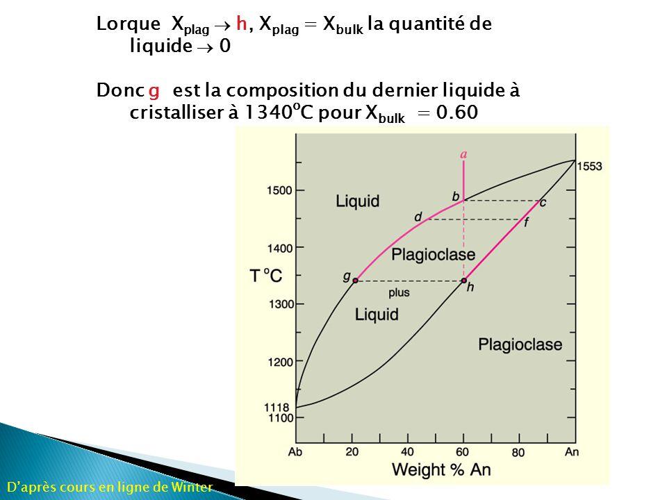 Lorque Xplag ® h, Xplag = Xbulk la quantité de liquide ® 0
