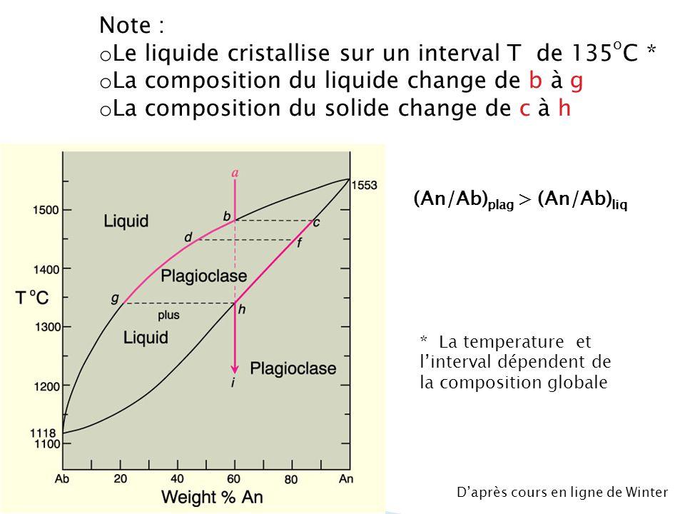 Le liquide cristallise sur un interval T de 135oC *