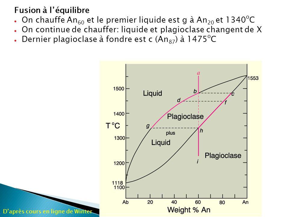 On chauffe An60 et le premier liquide est g à An20 et 1340oC
