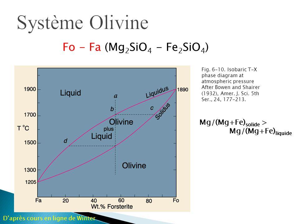 Système Olivine Fo - Fa (Mg2SiO4 - Fe2SiO4) Mg/(Mg+Fe)solide >