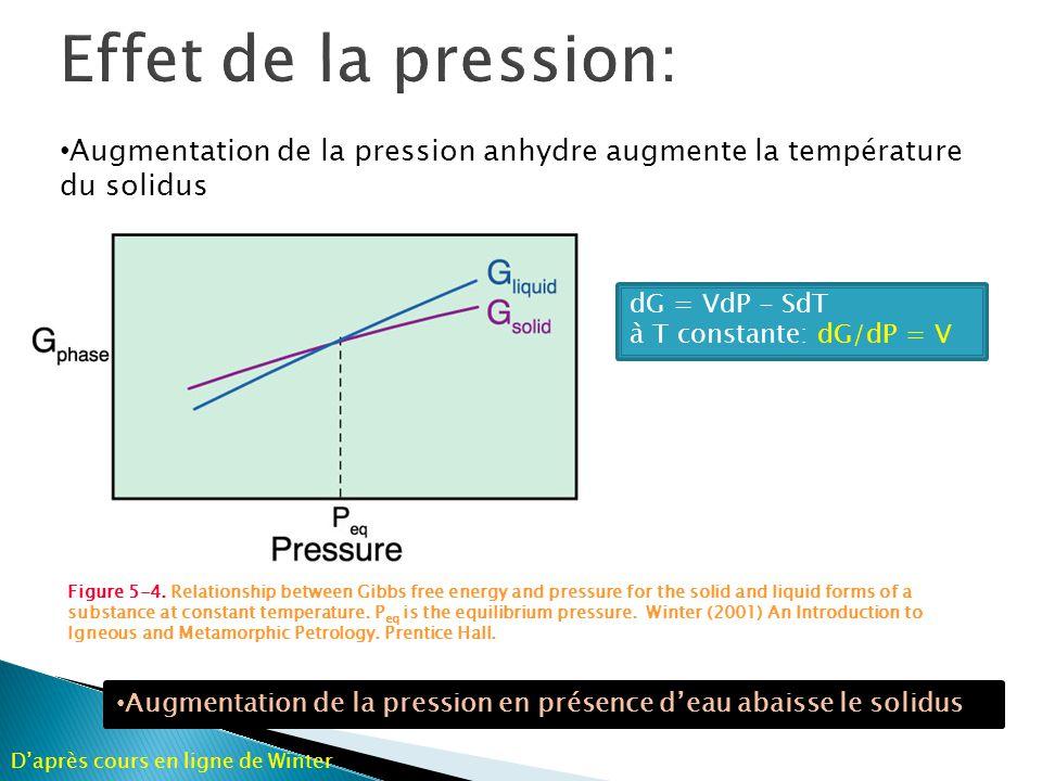 Effet de la pression: Augmentation de la pression anhydre augmente la température du solidus. dG = VdP - SdT.