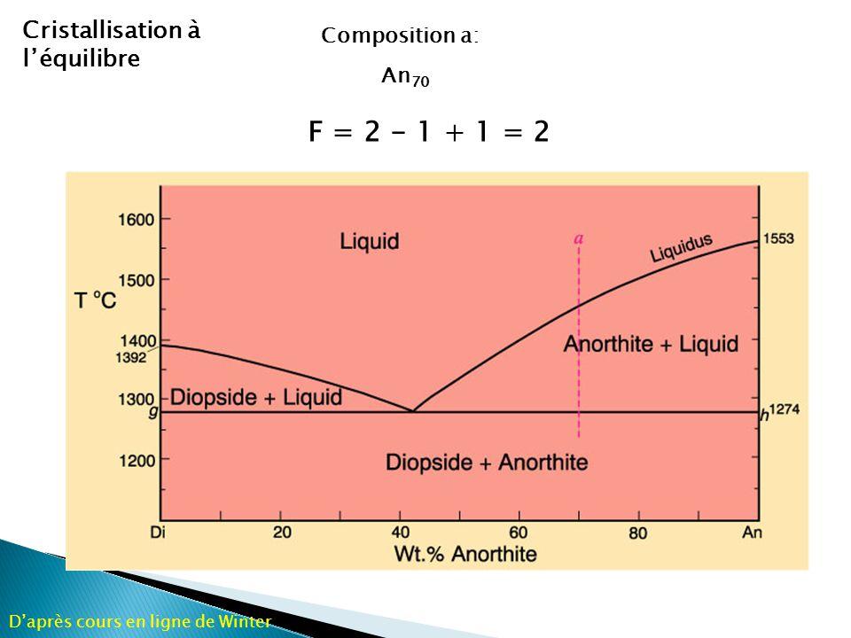 F = 2 - 1 + 1 = 2 Cristallisation à l'équilibre Composition a: An70