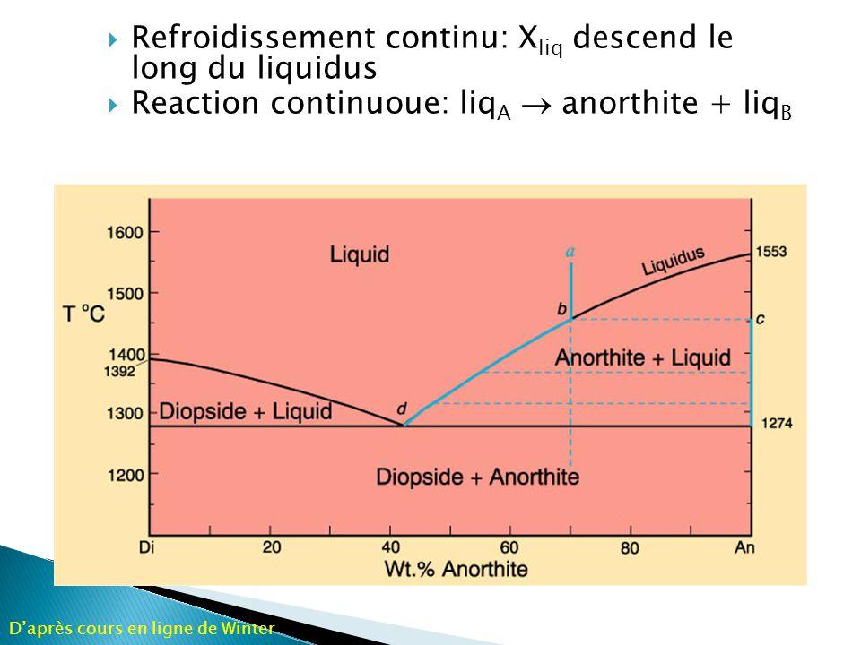 Refroidissement continu: Xliq descend le long du liquidus