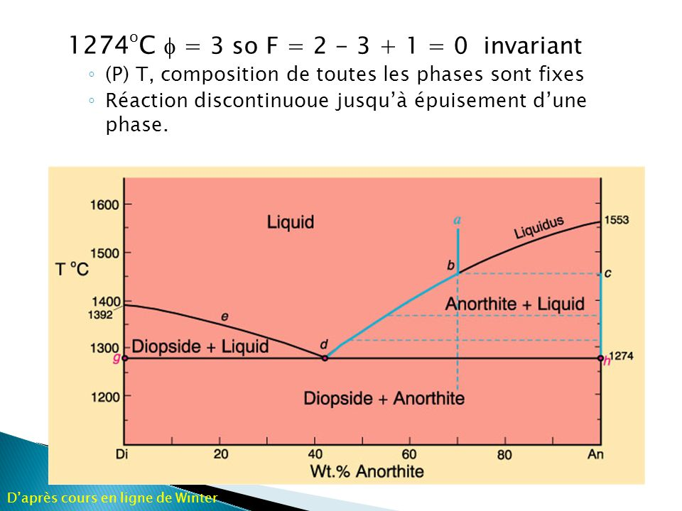1274oC f = 3 so F = 2 - 3 + 1 = 0 invariant