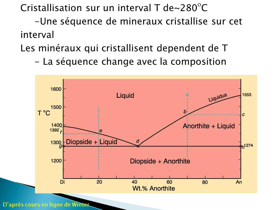 Cristallisation sur un interval T de~280oC