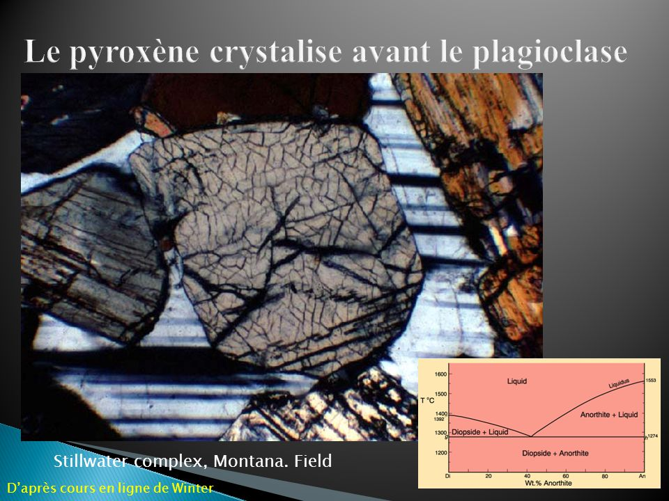 Le pyroxène crystalise avant le plagioclase