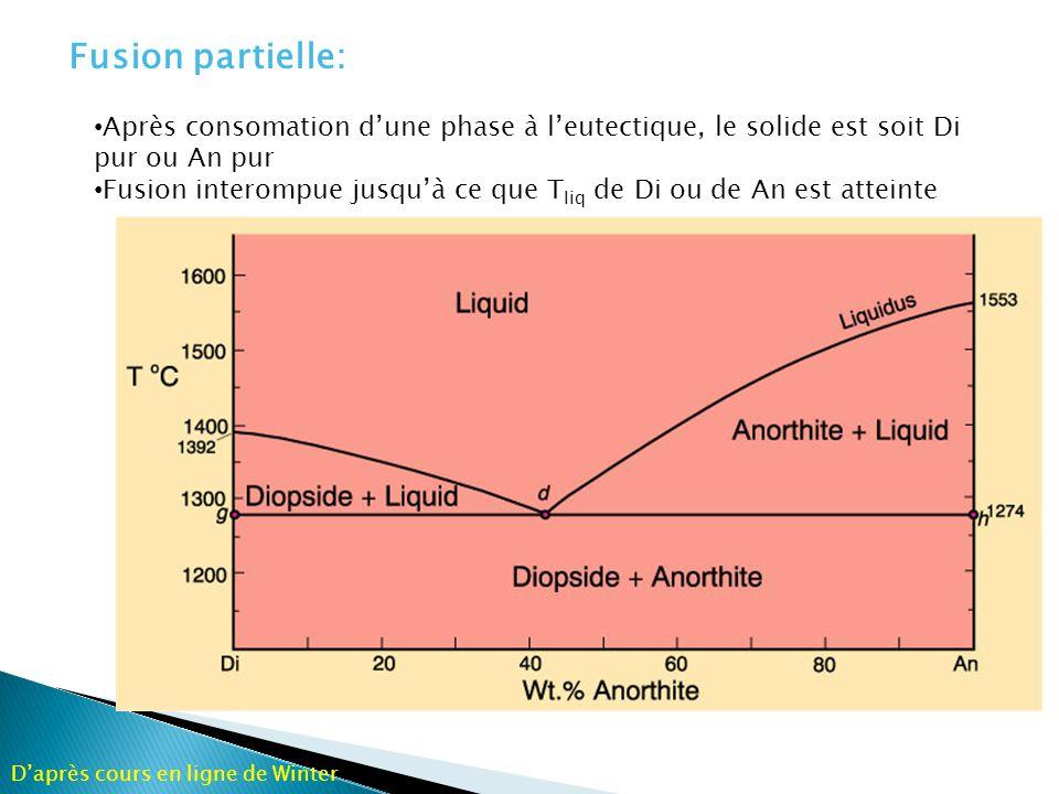 Fusion partielle: Après consomation d'une phase à l'eutectique, le solide est soit Di pur ou An pur.