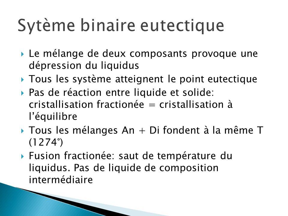 Sytème binaire eutectique