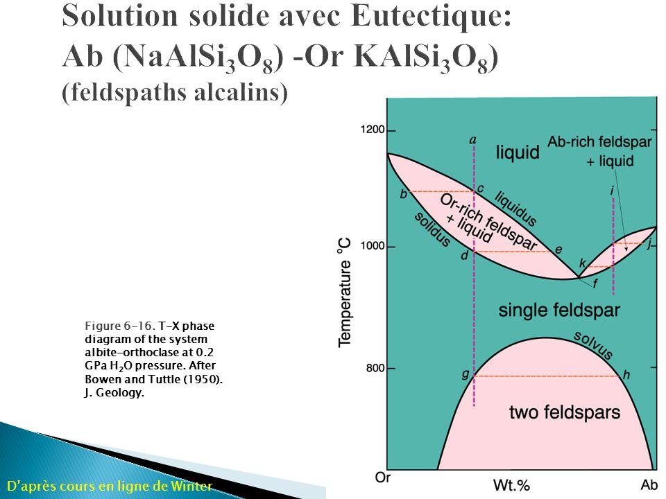 Solution solide avec Eutectique: Ab (NaAlSi3O8) -Or KAlSi3O8) (feldspaths alcalins)