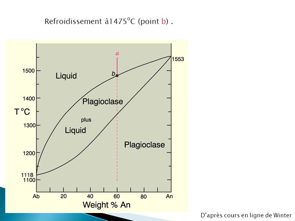 Refroidissement à1475oC (point b) .