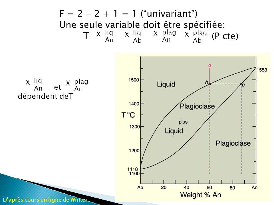 Une seule variable doit être spécifiée: T (P cte)