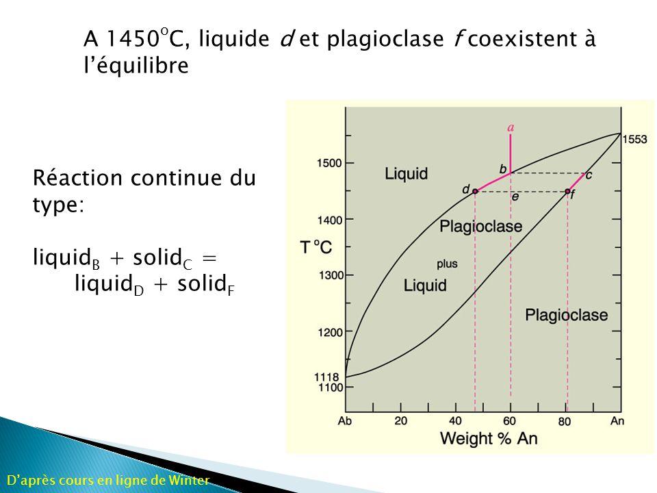 A 1450oC, liquide d et plagioclase f coexistent à l'équilibre
