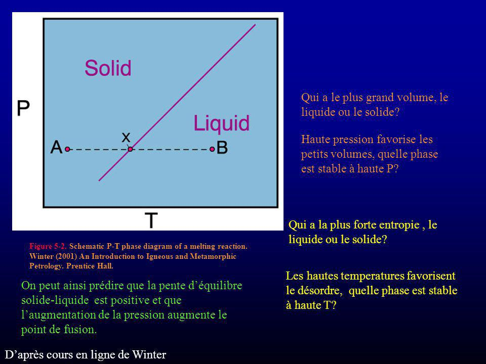 Qui a le plus grand volume, le liquide ou le solide