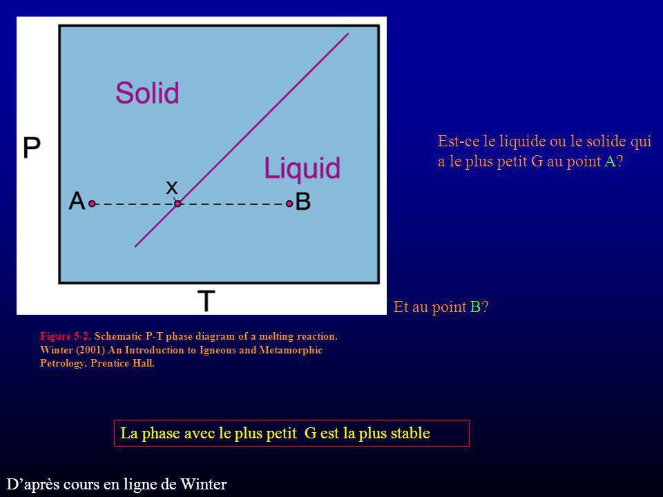 Est-ce le liquide ou le solide qui a le plus petit G au point A
