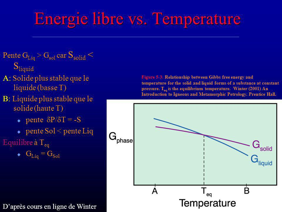 Energie libre vs. Temperature