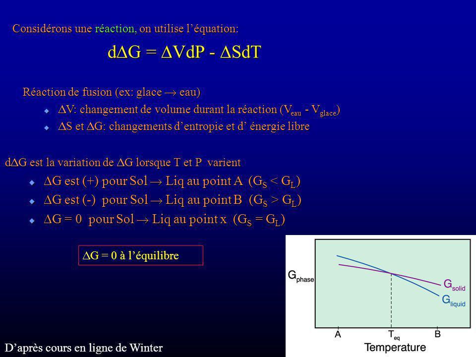 DG est (+) pour Sol  Liq au point A (GS < GL)