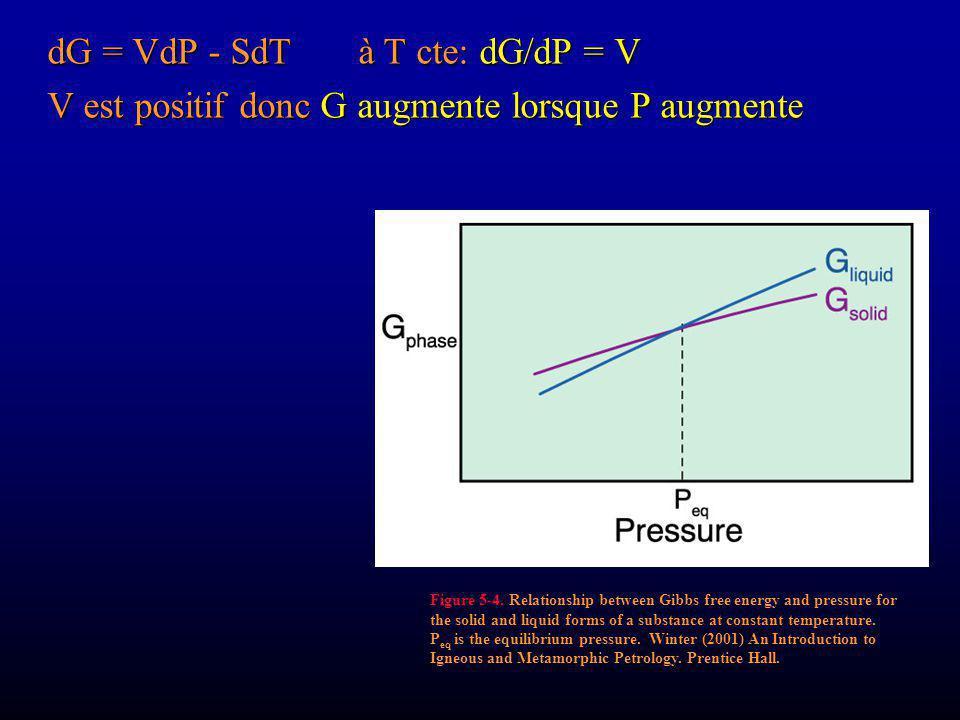dG = VdP - SdT à T cte: dG/dP = V