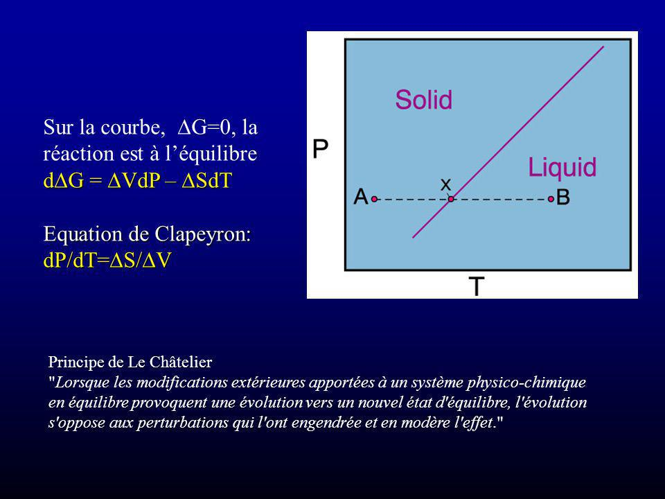 Sur la courbe, DG=0, la réaction est à l'équilibre dDG = DVdP – DSdT