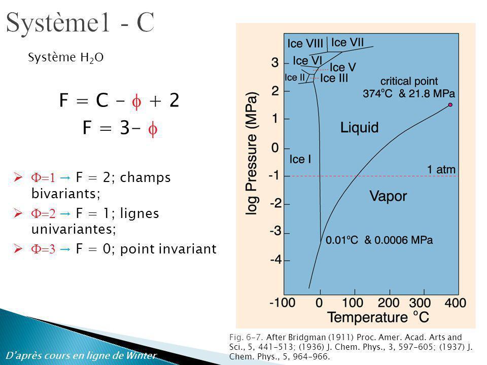 Système1 - C F = C - f + 2 F = 3- f F=1 → F = 2; champs bivariants;
