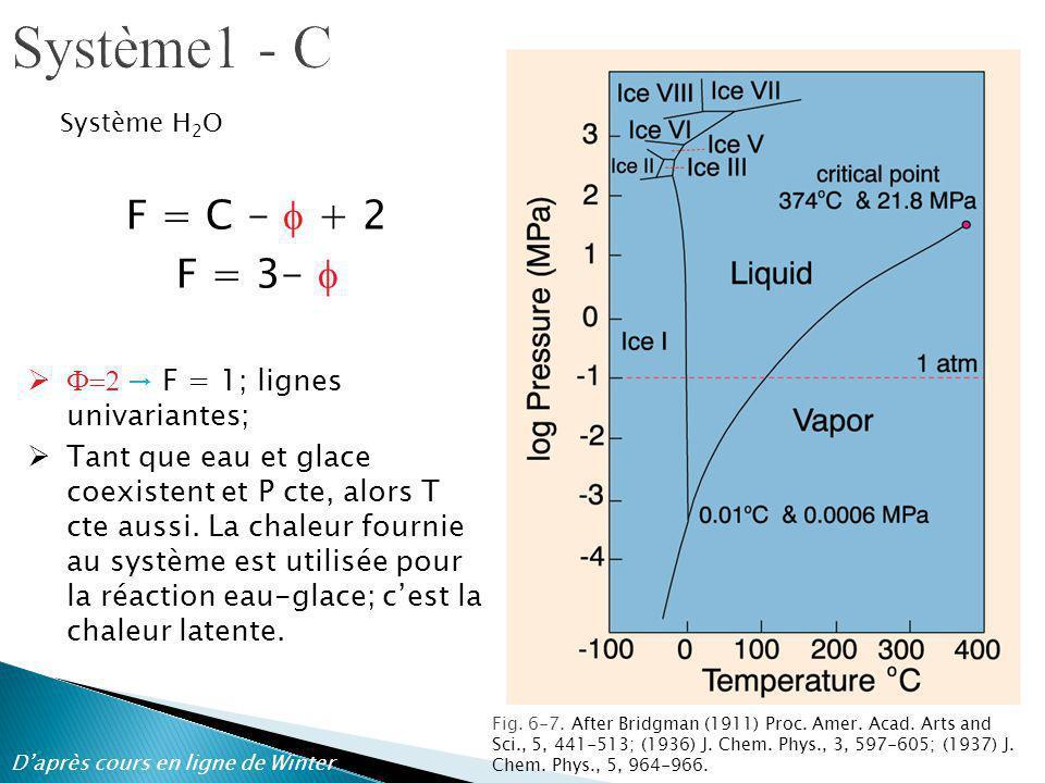 Système1 - C F = C - f + 2 F = 3- f F=2 → F = 1; lignes univariantes;
