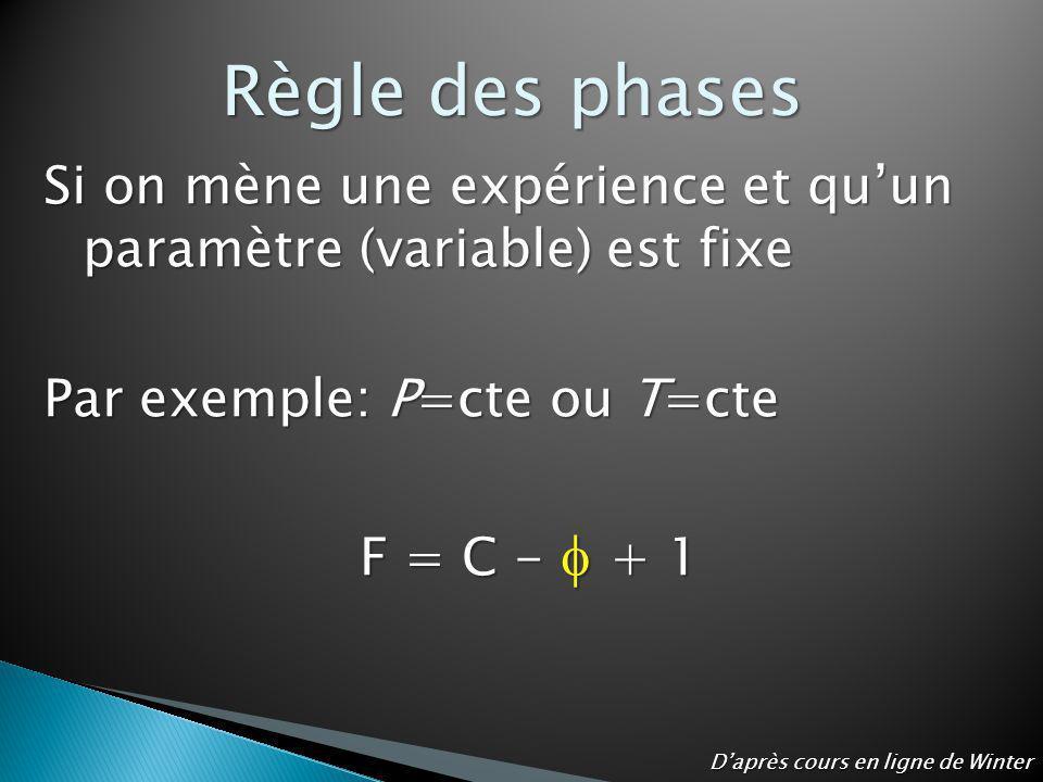 Règle des phases Si on mène une expérience et qu'un paramètre (variable) est fixe. Par exemple: P=cte ou T=cte.