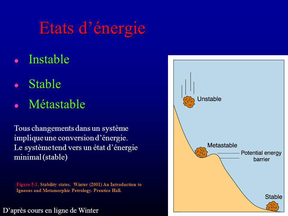 Etats d'énergie Instable Stable Métastable