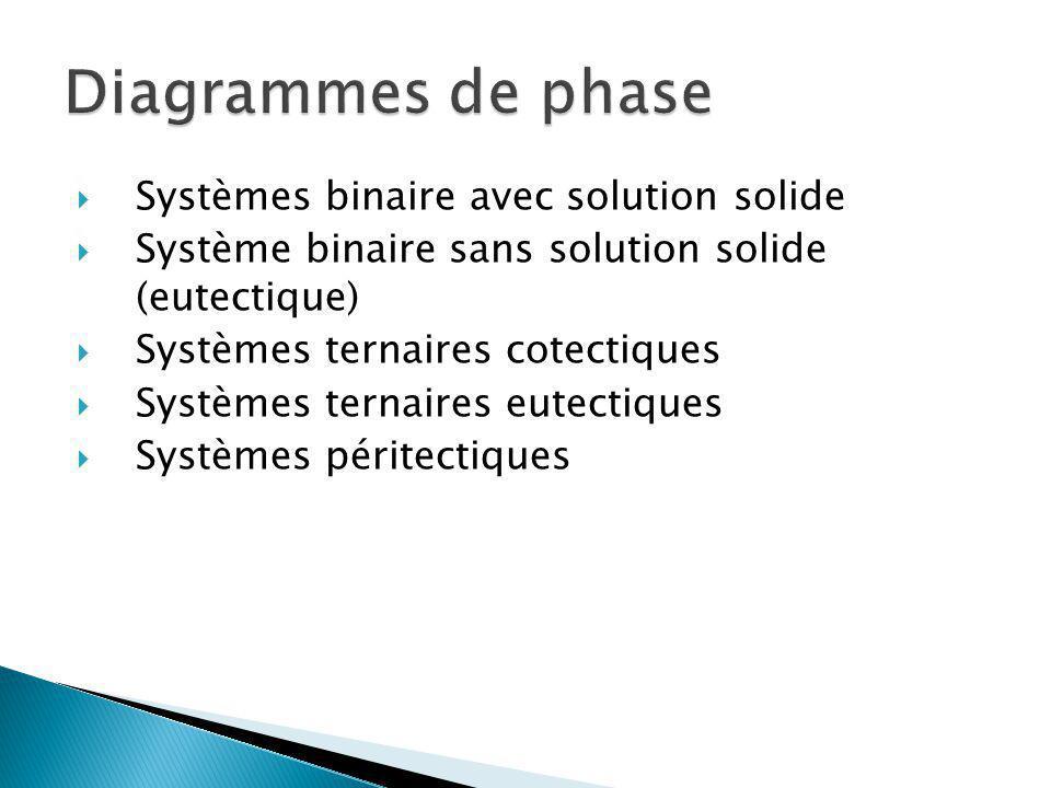 Diagrammes de phase Systèmes binaire avec solution solide