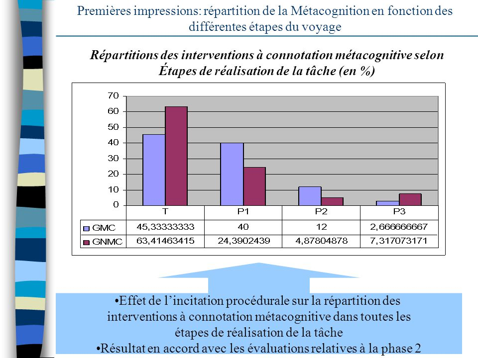 Répartitions des interventions à connotation métacognitive selon
