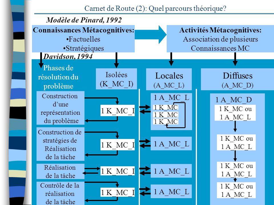 Carnet de Route (2): Quel parcours théorique