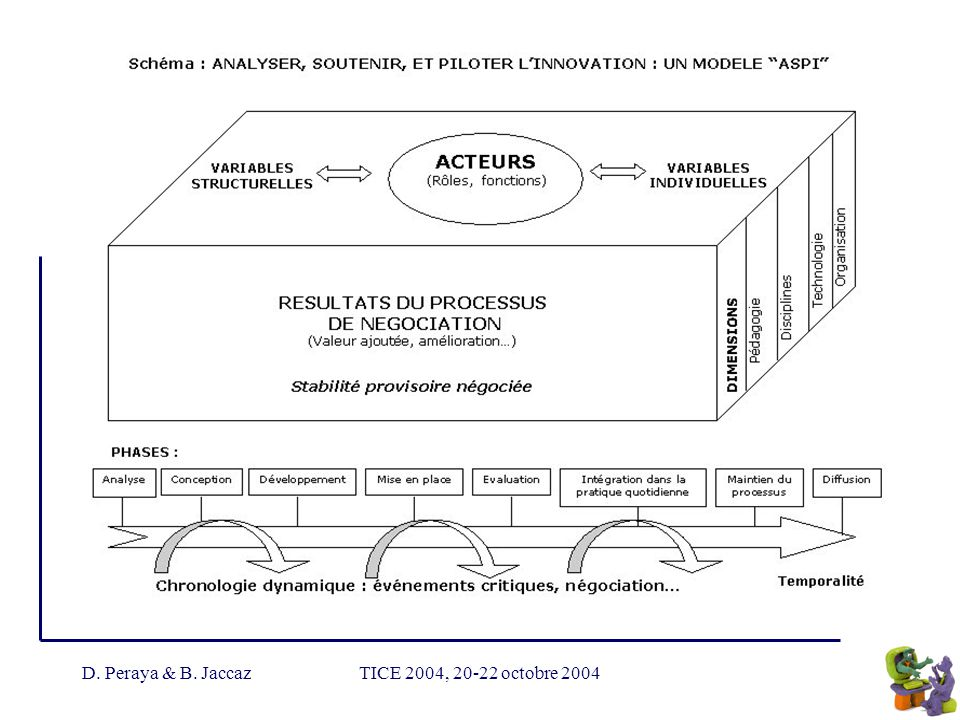 D. Peraya & B. Jaccaz TICE 2004, 20-22 octobre 2004