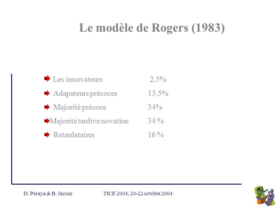 Le modèle de Rogers (1983) Les innovateurs 2,5%