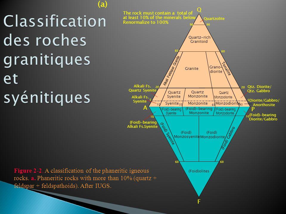 Classification des roches granitiques et syénitiques