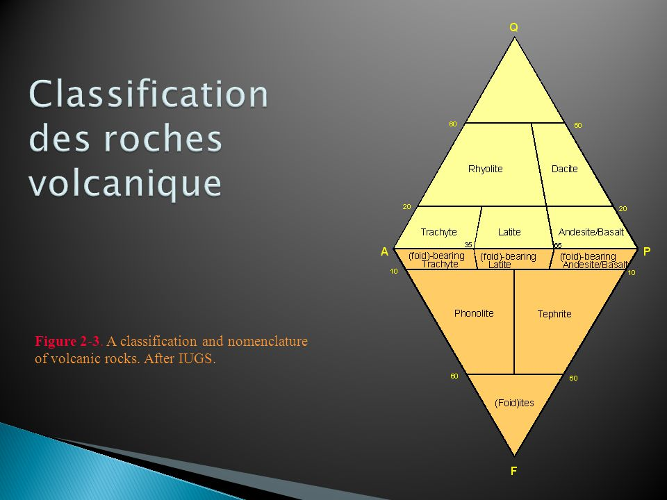Classification des roches volcanique
