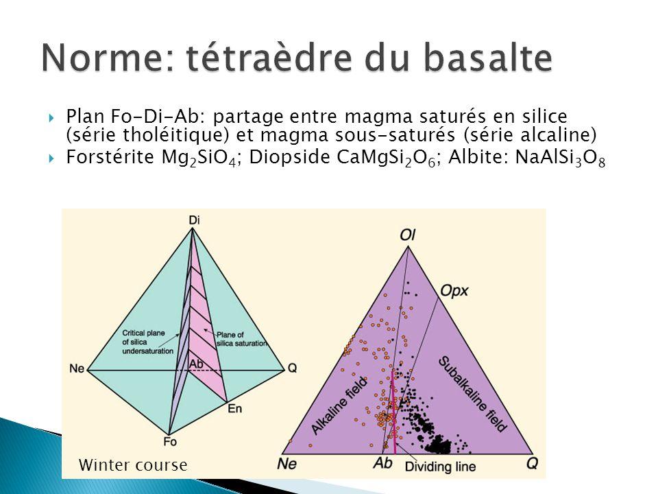 Norme: tétraèdre du basalte