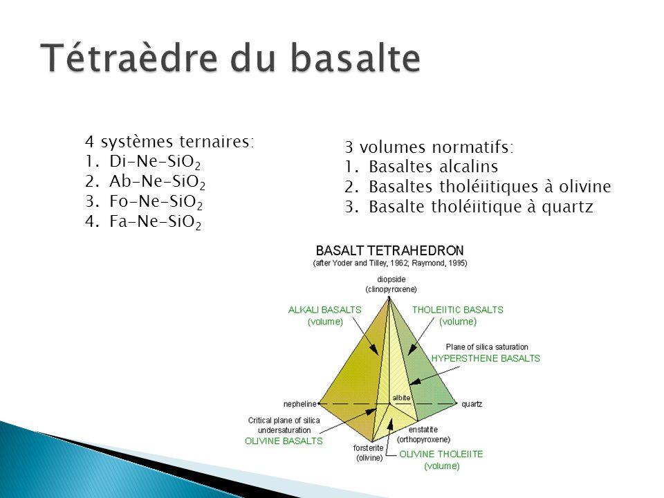 Tétraèdre du basalte 4 systèmes ternaires: 3 volumes normatifs: