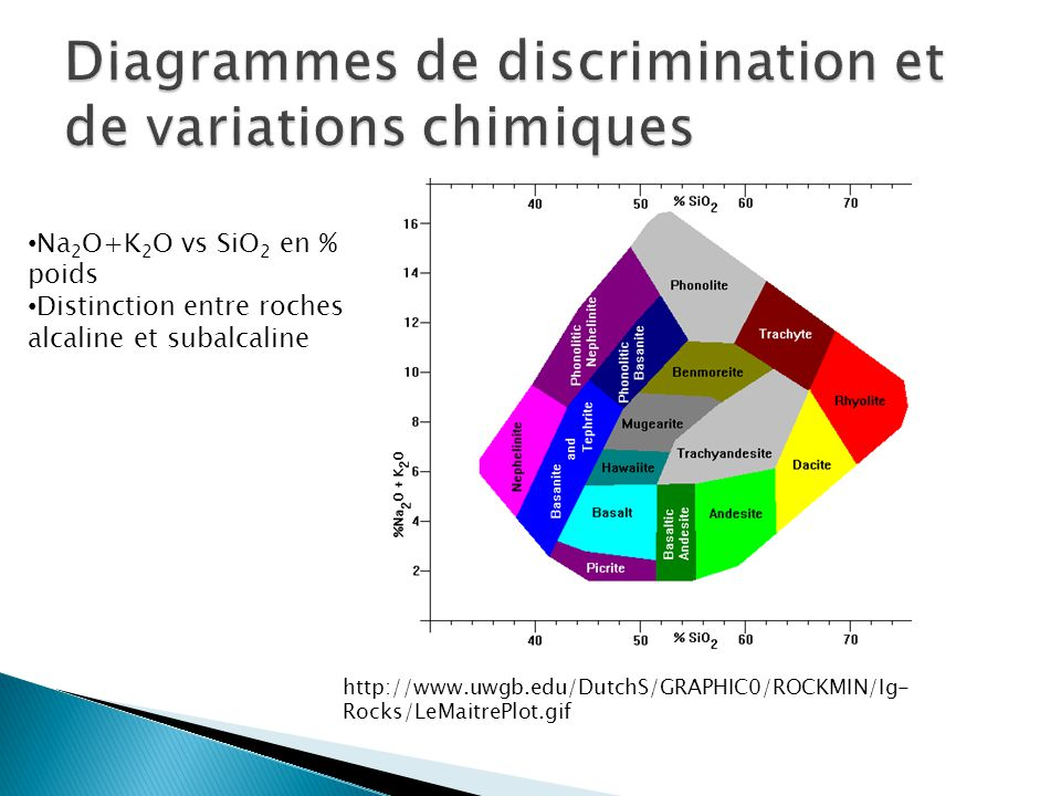 Diagrammes de discrimination et de variations chimiques