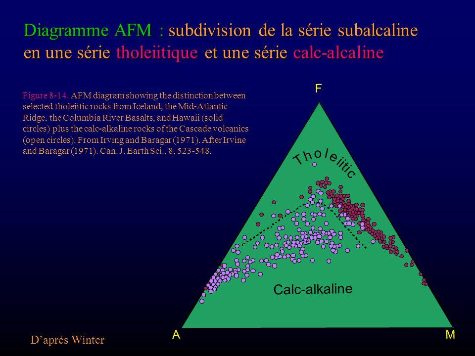 Diagramme AFM : subdivision de la série subalcaline en une série tholeiitique et une série calc-alcaline