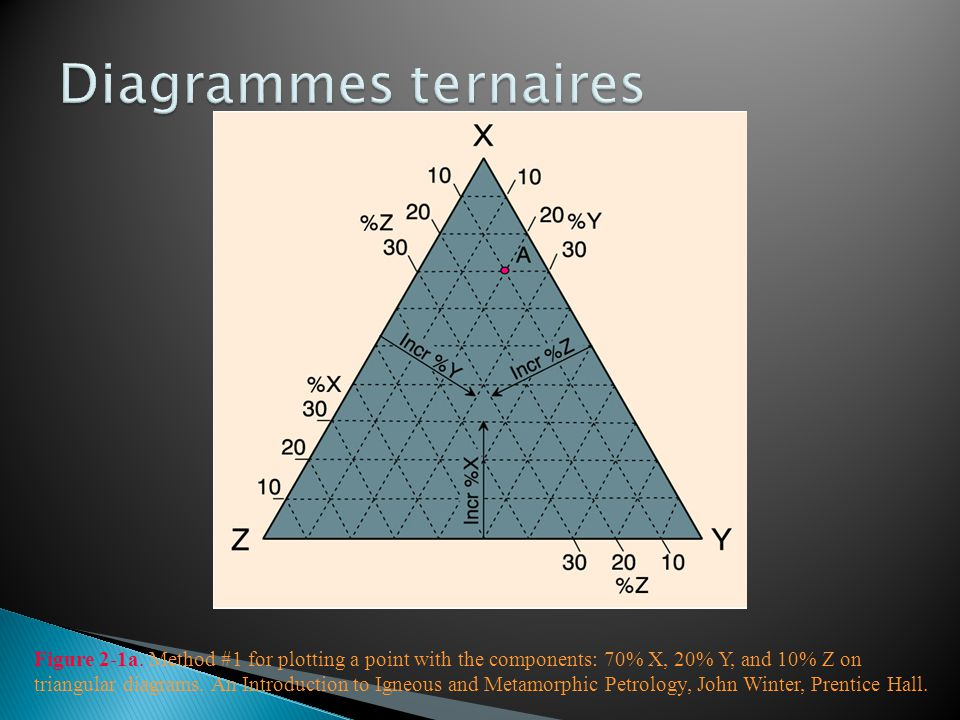 Diagrammes ternaires