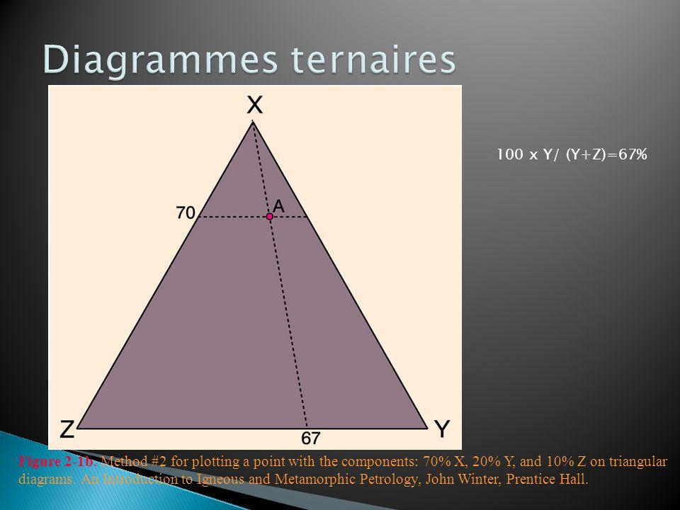 Diagrammes ternaires 100 x Y/ (Y+Z)=67%
