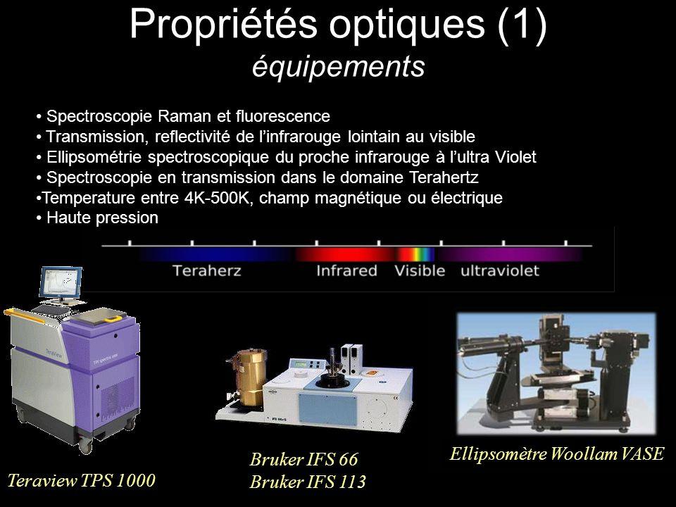 Propriétés optiques (1) équipements