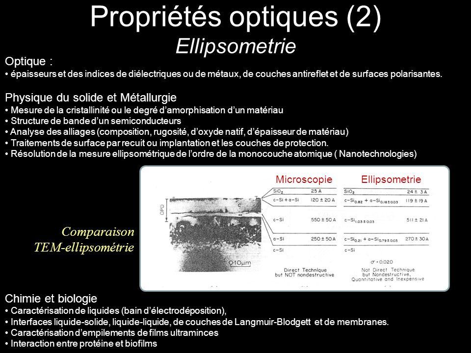 Propriétés optiques (2) Ellipsometrie