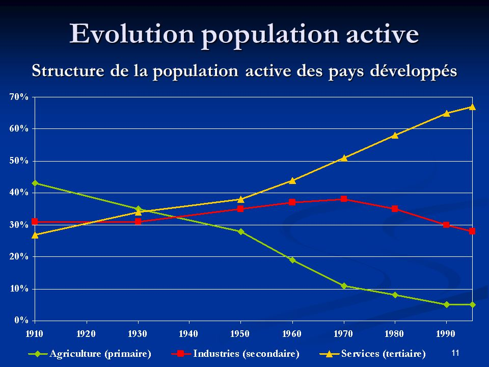Evolution population active